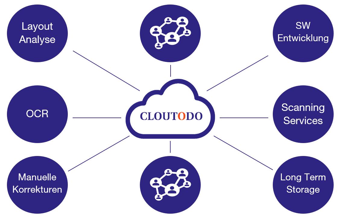 Modulares System Cloutodo