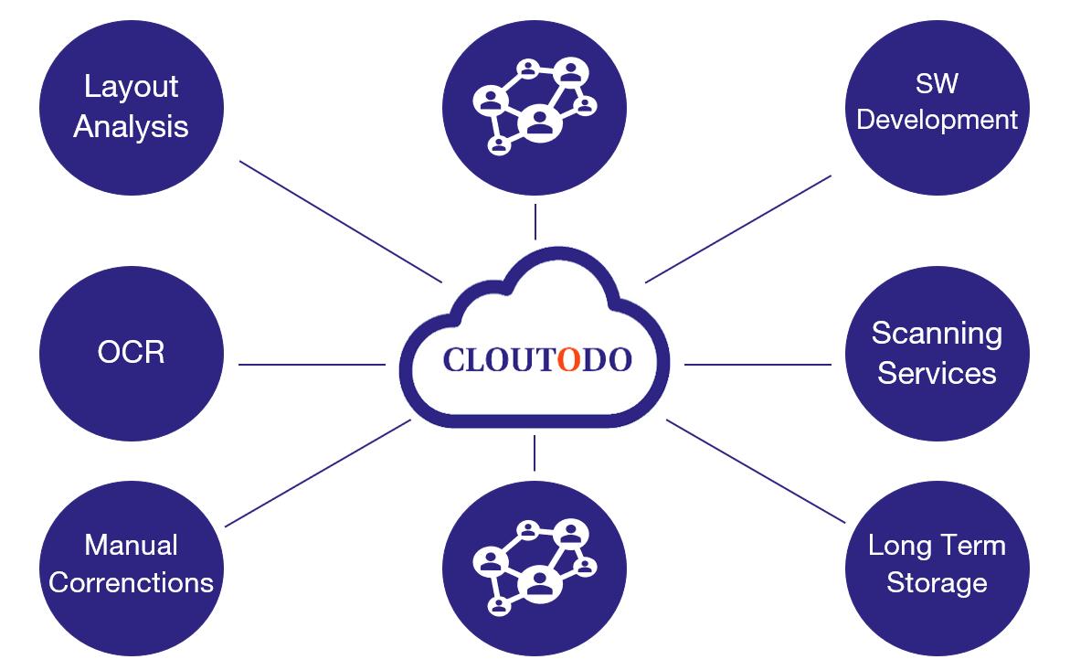 Modulares System Cloutodo Englisch